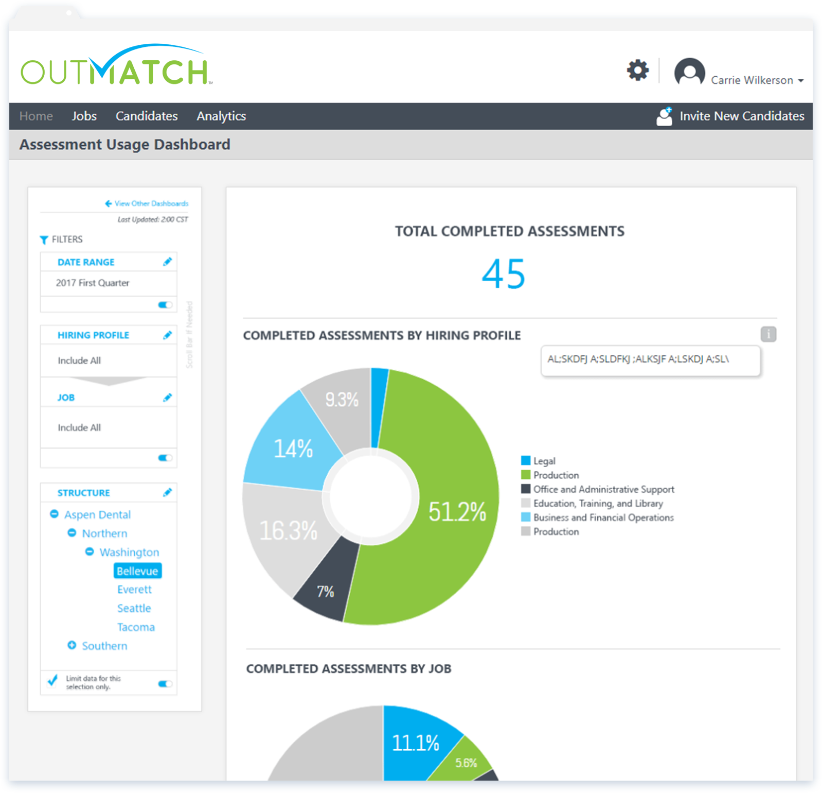 The home screen can host multiple dashboards including that for summarizing assessment usage, with various filter controls available to configure the data applied