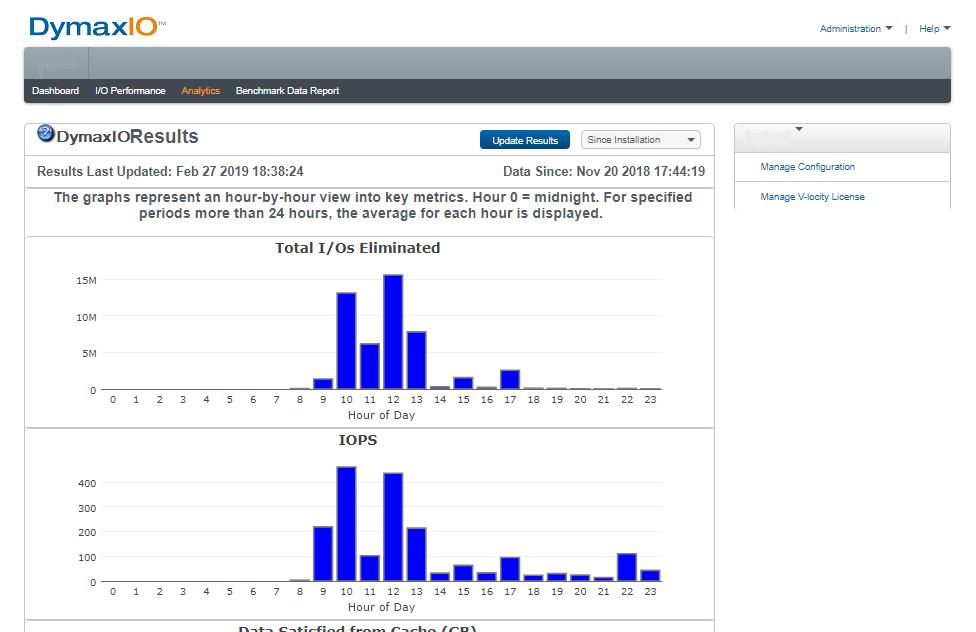 DymaxIO Analytics