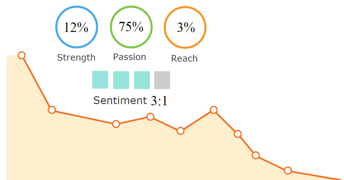 Business Sentiment analysis