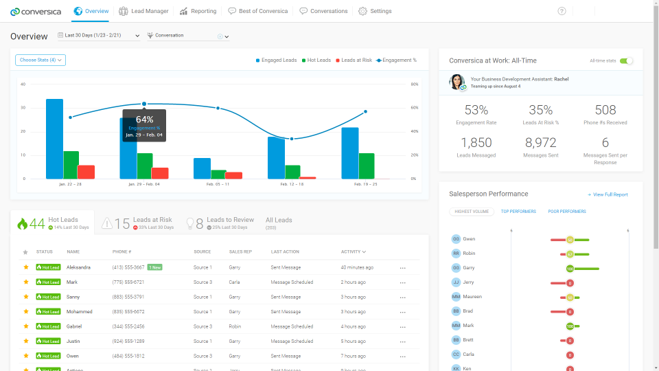 Reports and analytics help sales reps to prioritize their outreach efforts