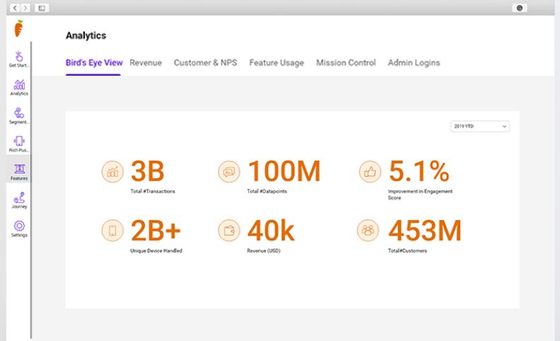 SmartKarrot analytics dashboard