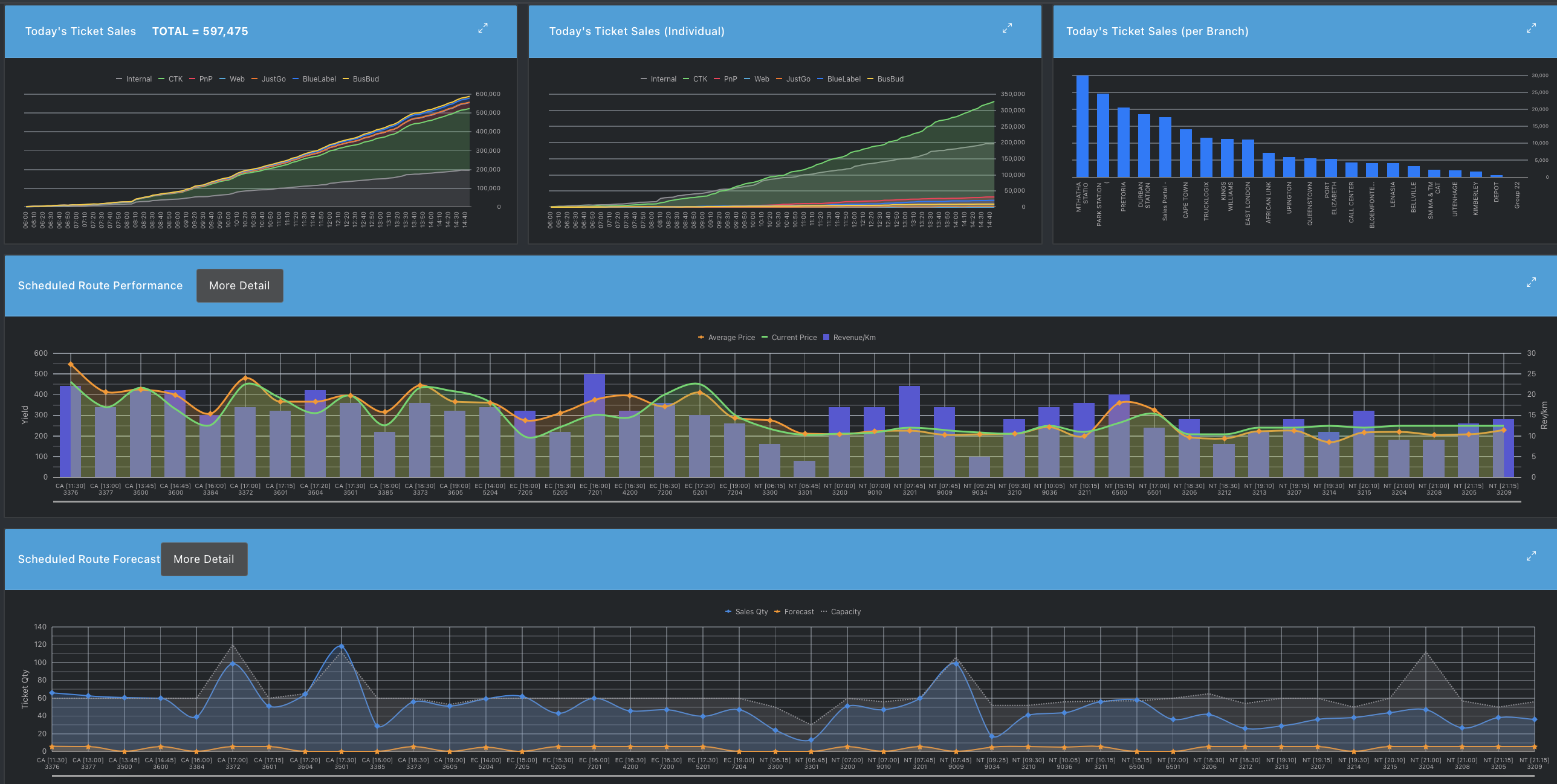 Ratality dashboards