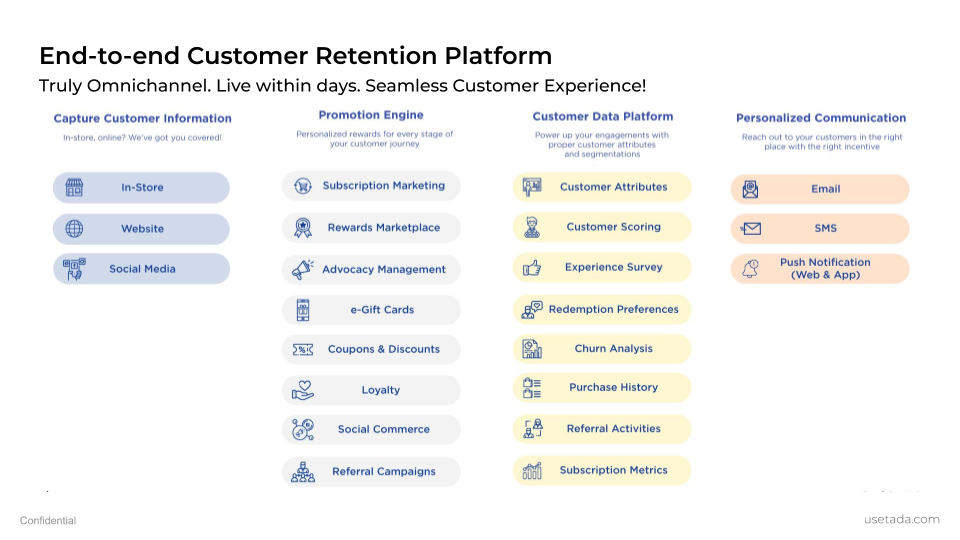 End-to-End Customer Retention Platform
