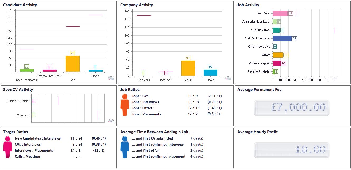Activity reports