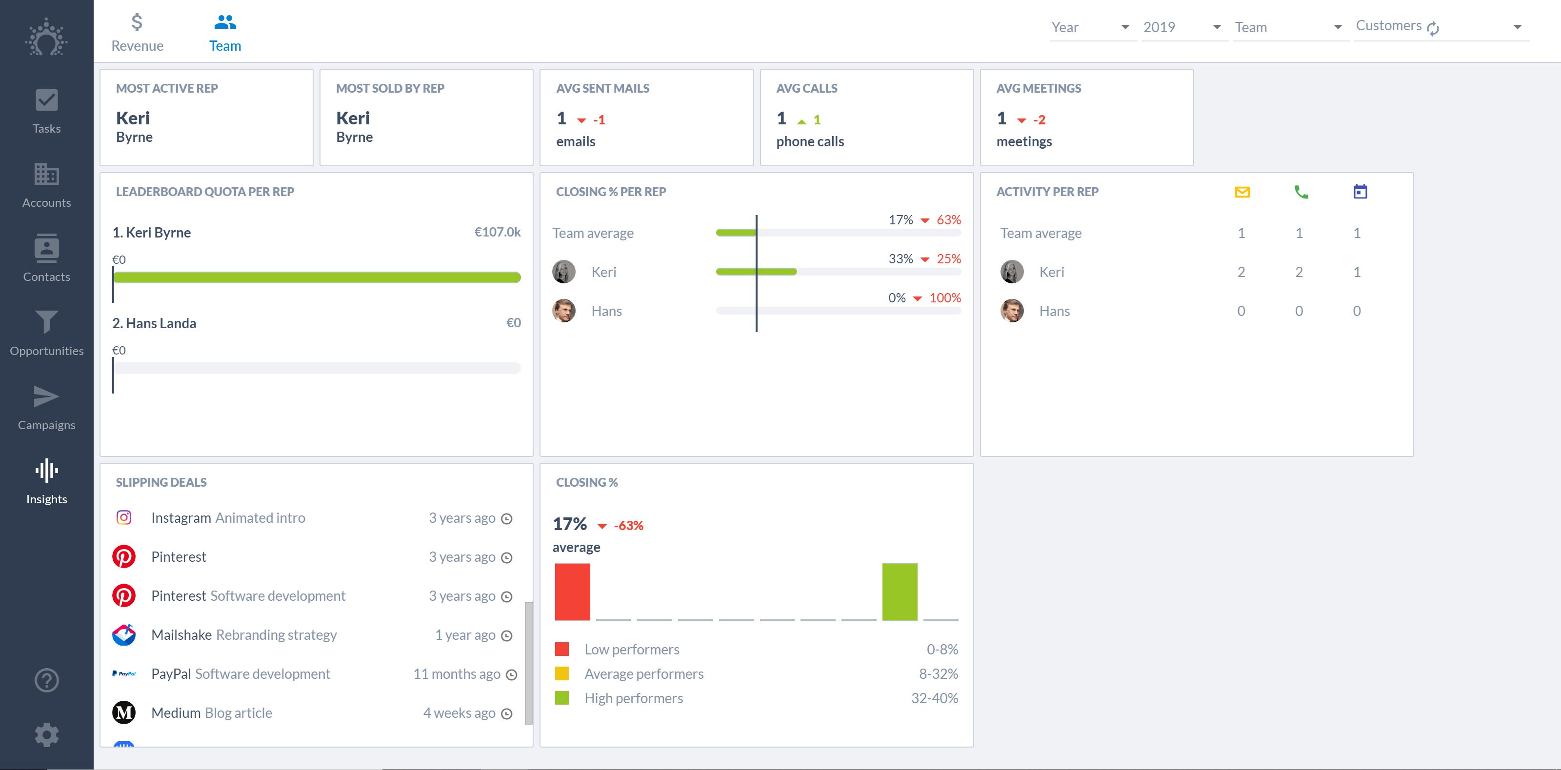 Next to the revenue dashboards, Salesflare also automatically keeps track of the activity of each sales person and close rates, so you can diagnose what's going wrong in case results are not as expected.