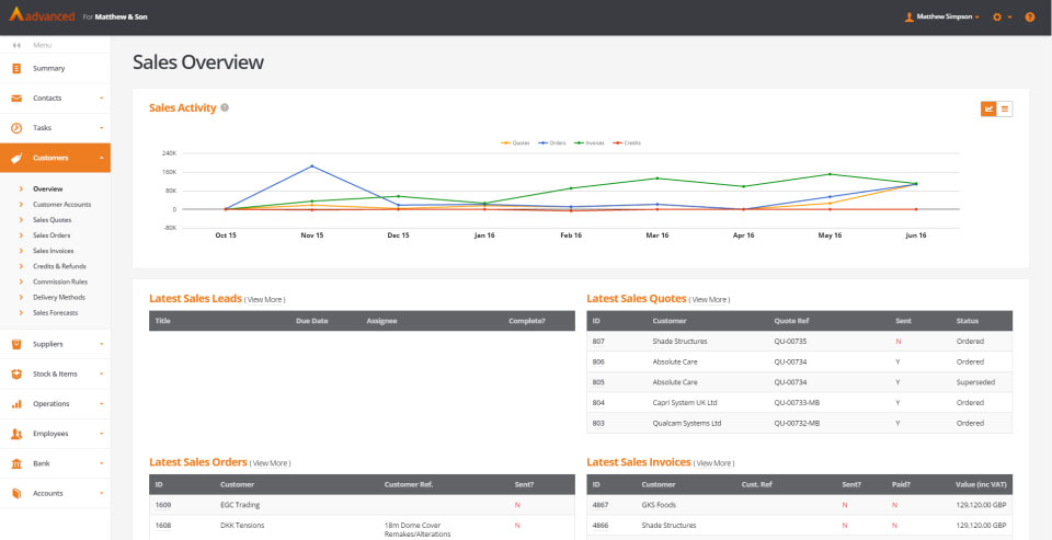 Sales teams can use the sales module to track orders and manage their pipeline