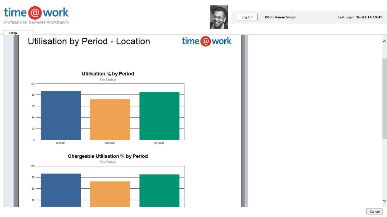 time@work Utilization by period