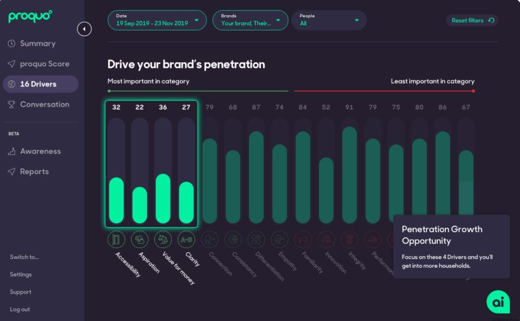 ProQuo AI Software - ProQuo AI penetration growth opportunity