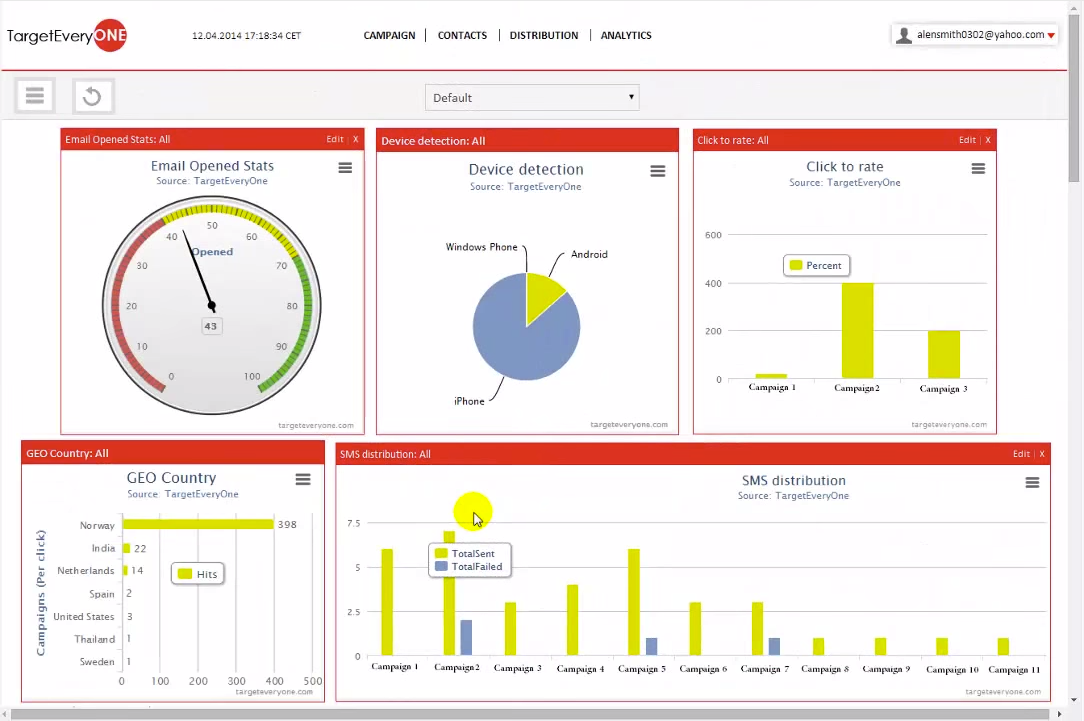 Track and analyze real-time performance with customized reports for any statistic