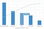 SensrTrx screenshot: Downtime Pareto Chart