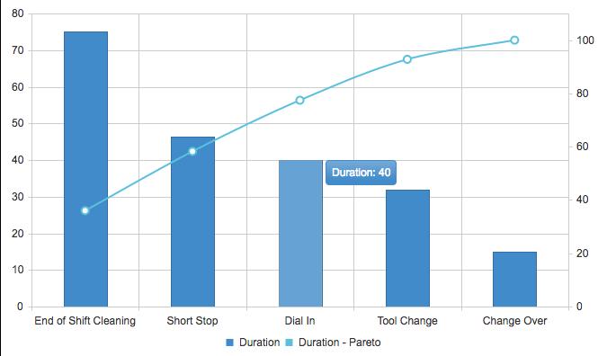 Downtime Pareto Chart