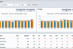MartusTools screenshot: Build scorecards to identify statistical trends with graphs targeted for specified users