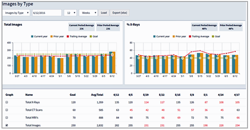 Build scorecards to identify statistical trends with graphs targeted for specified users