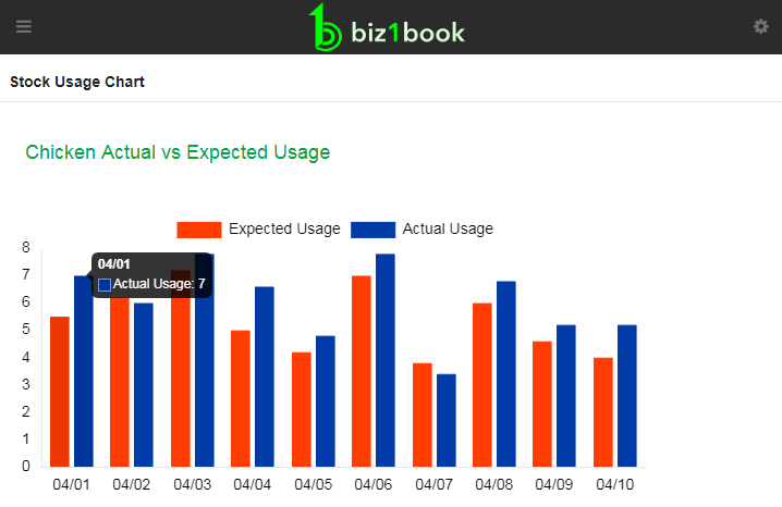 Keep track of stock usage and create timely reports for expected vs. actual usage at all locations