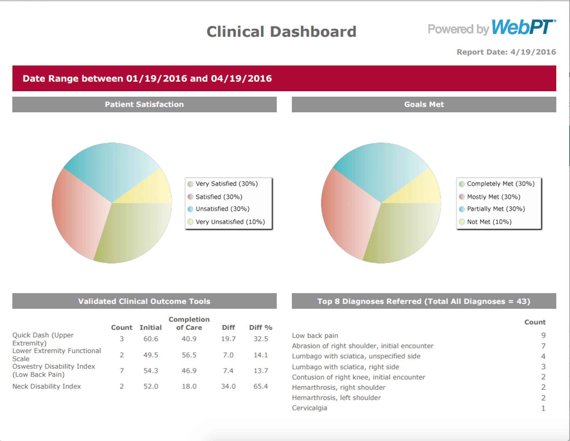 WebPT Outcomes Report