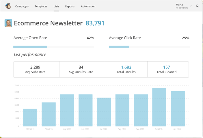 Mailchimp screenshot: Monitor click performance with reports on average open and click rates
