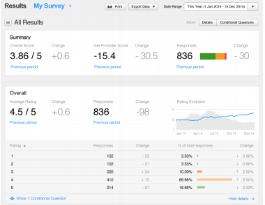 ReviewPro for Restaurants Software - ReviewPro results