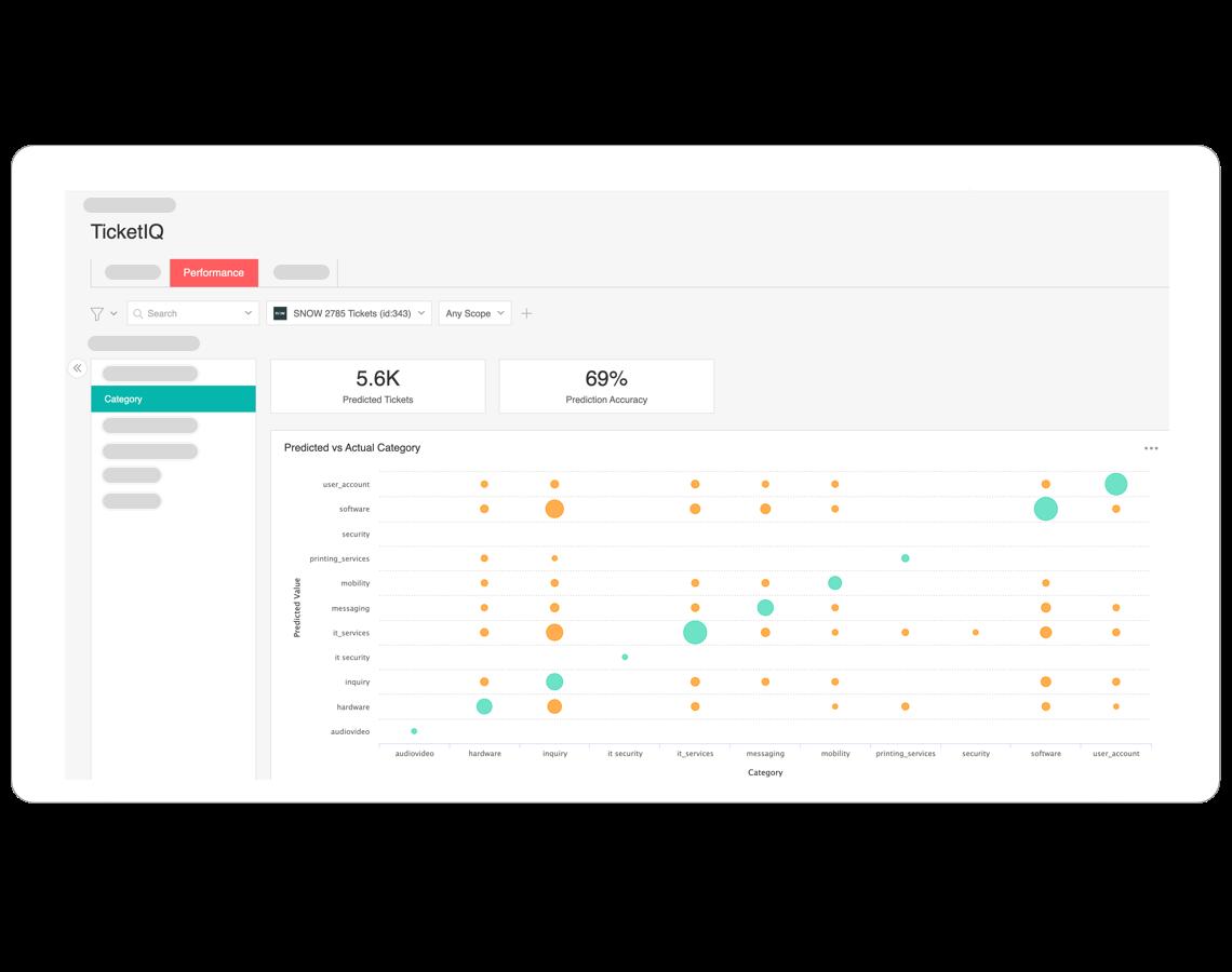 TicketIQ - performance analytics and audit