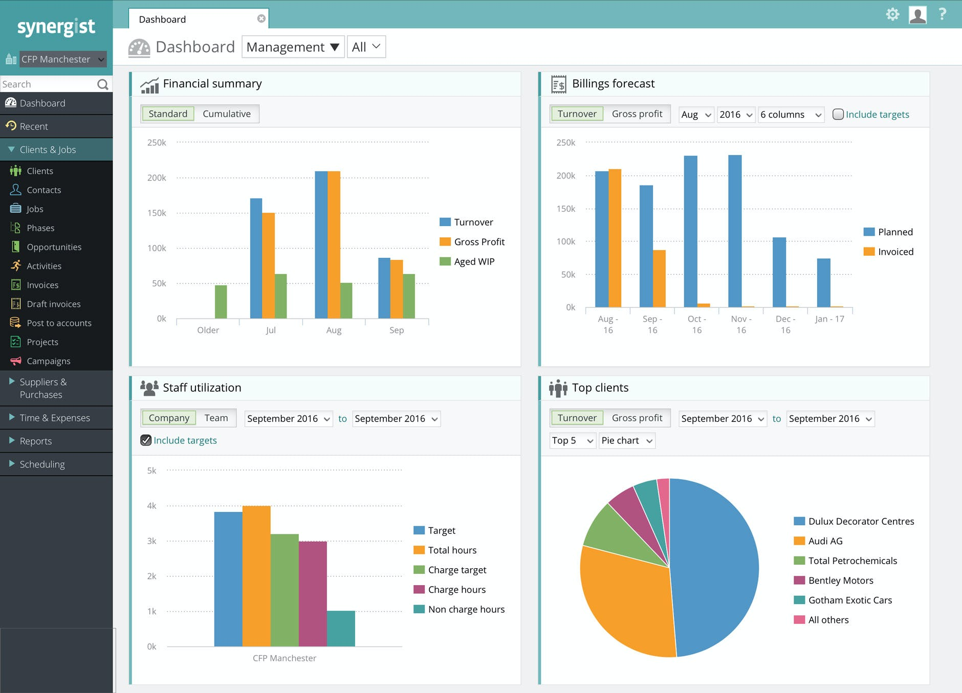 Synergist Software - Management dashboard