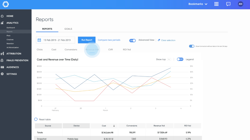 Singular custom reporting dashboard