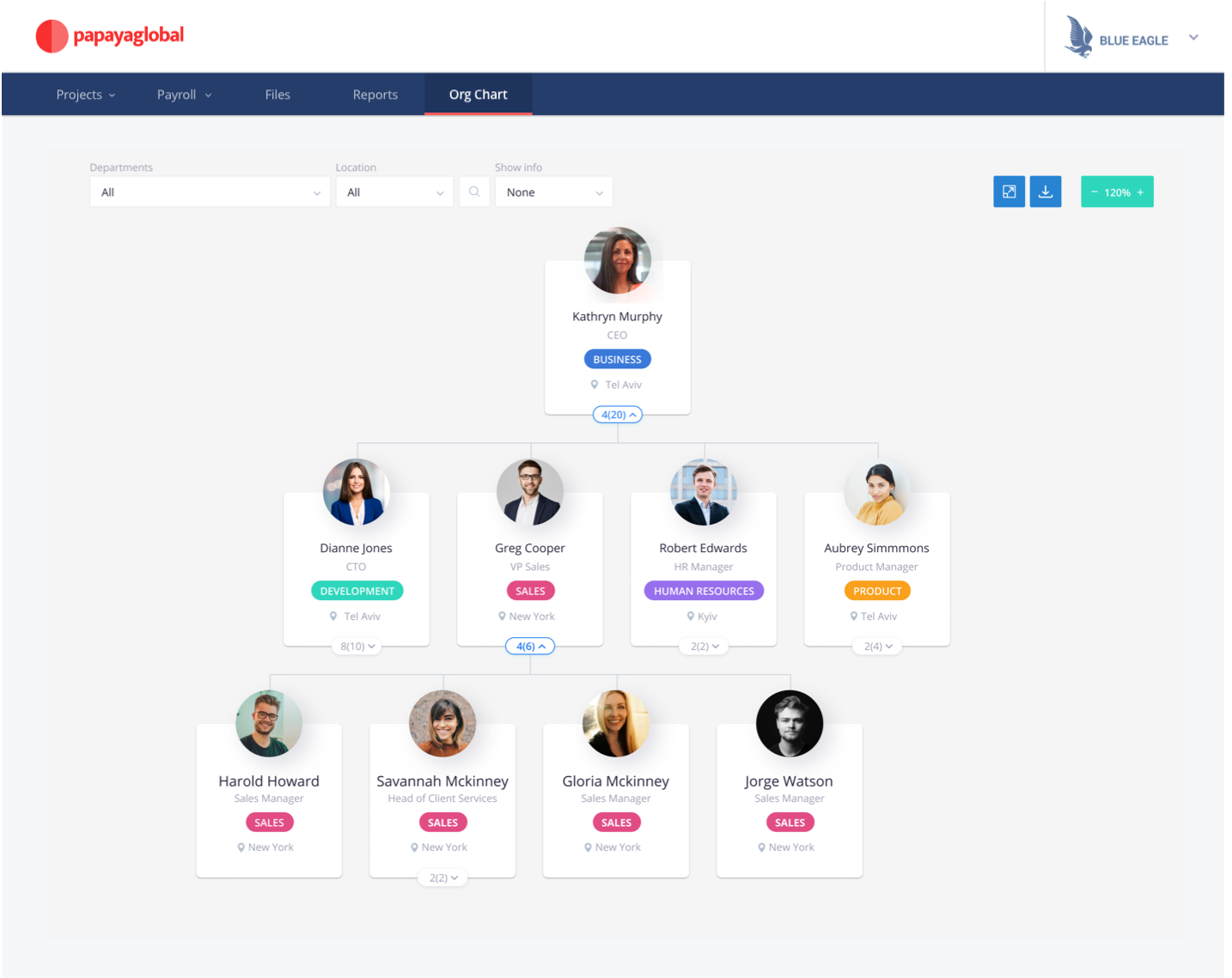 The Papaya Global Platform - org chart