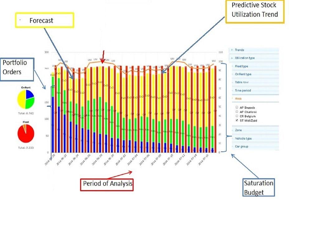 Before! Predictive Analytics Software - Report
