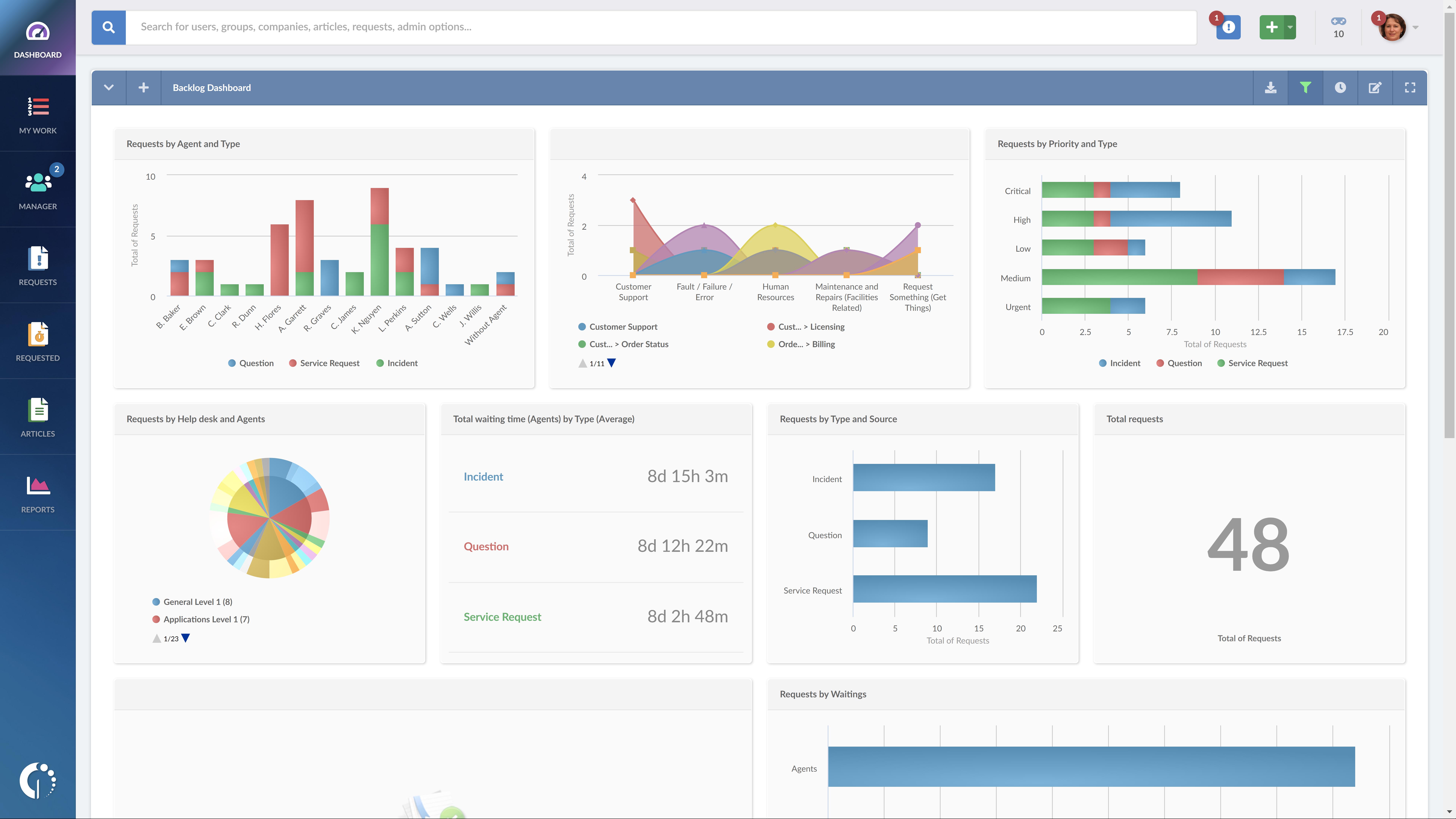 InvGate Service Desk Software - Service Desk Analytics