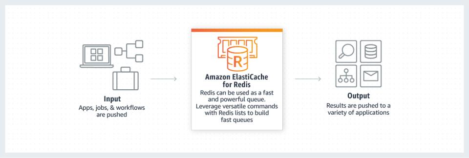 Amazon ElastiCache Logiciel - 1