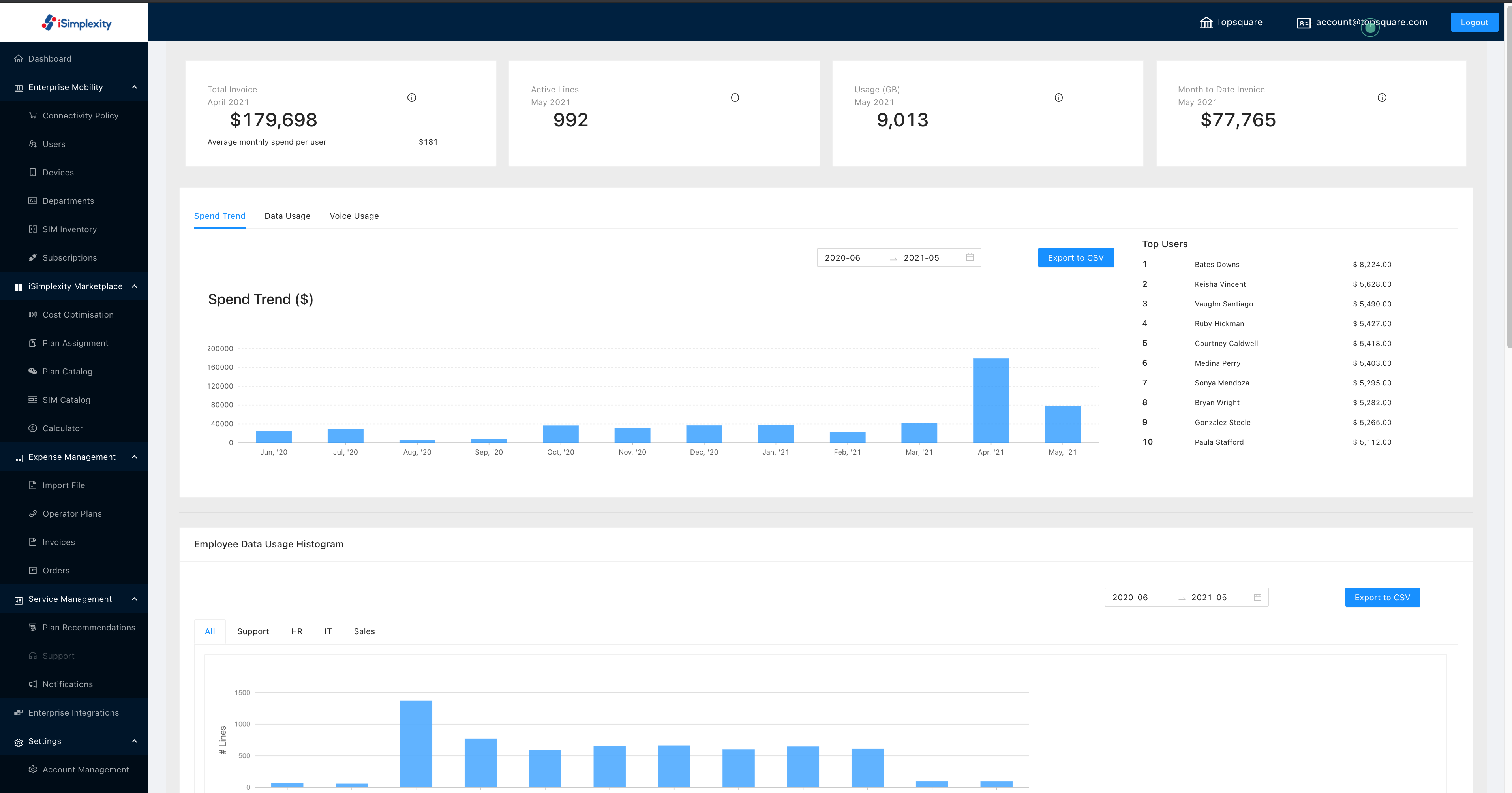 Visualize all activity in the dashboard, produce reports or easily export