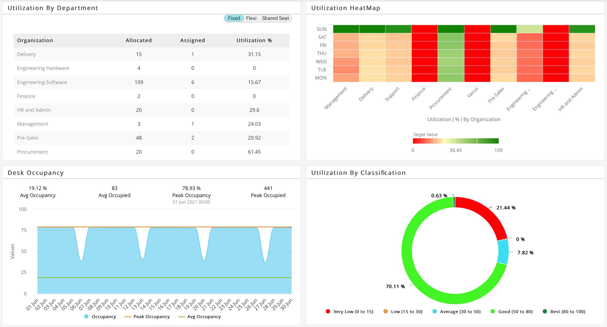 Dashboard & Analytics displaying occupancy & utilisation analytics across departments, peak occupancy, average occupancy & more.