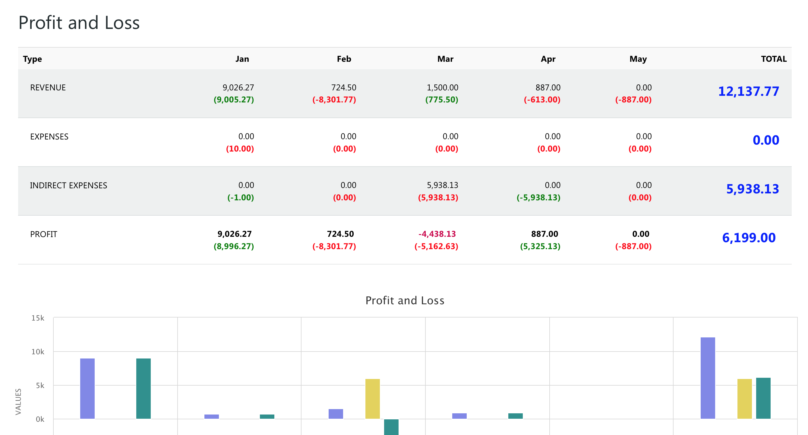 Awery ERP Software - Profit and loss