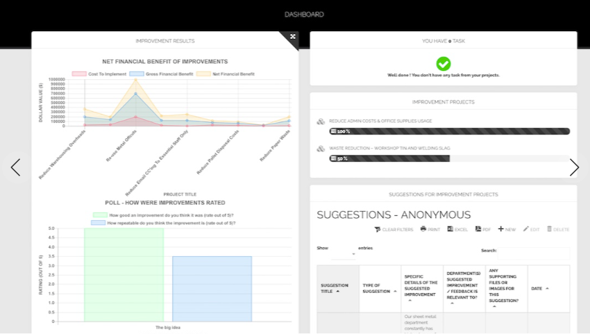 The dashboard provides an overview of improvements results, poll results, ongoing projects, and suggestions