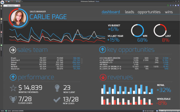 BOARD screenshot: Dashboarding