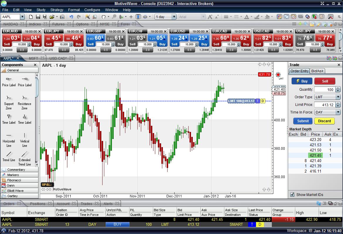 MotiveWave Chart Trading