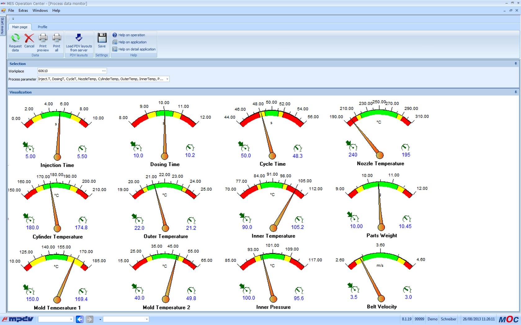Process Data Collection Gauges