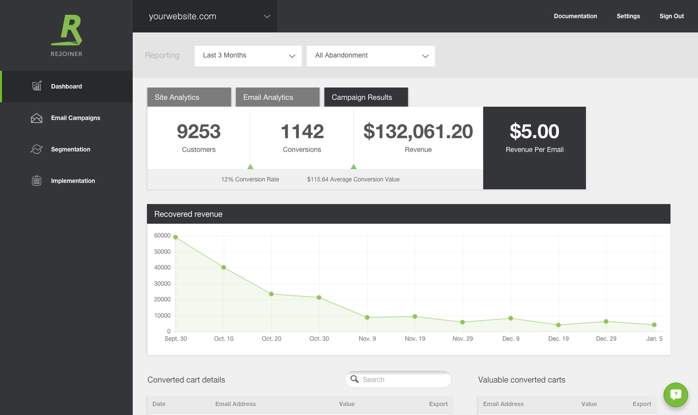Rejoiner's campaign results dashboard shows your conversions, total campaign revenue and revenue per email generated