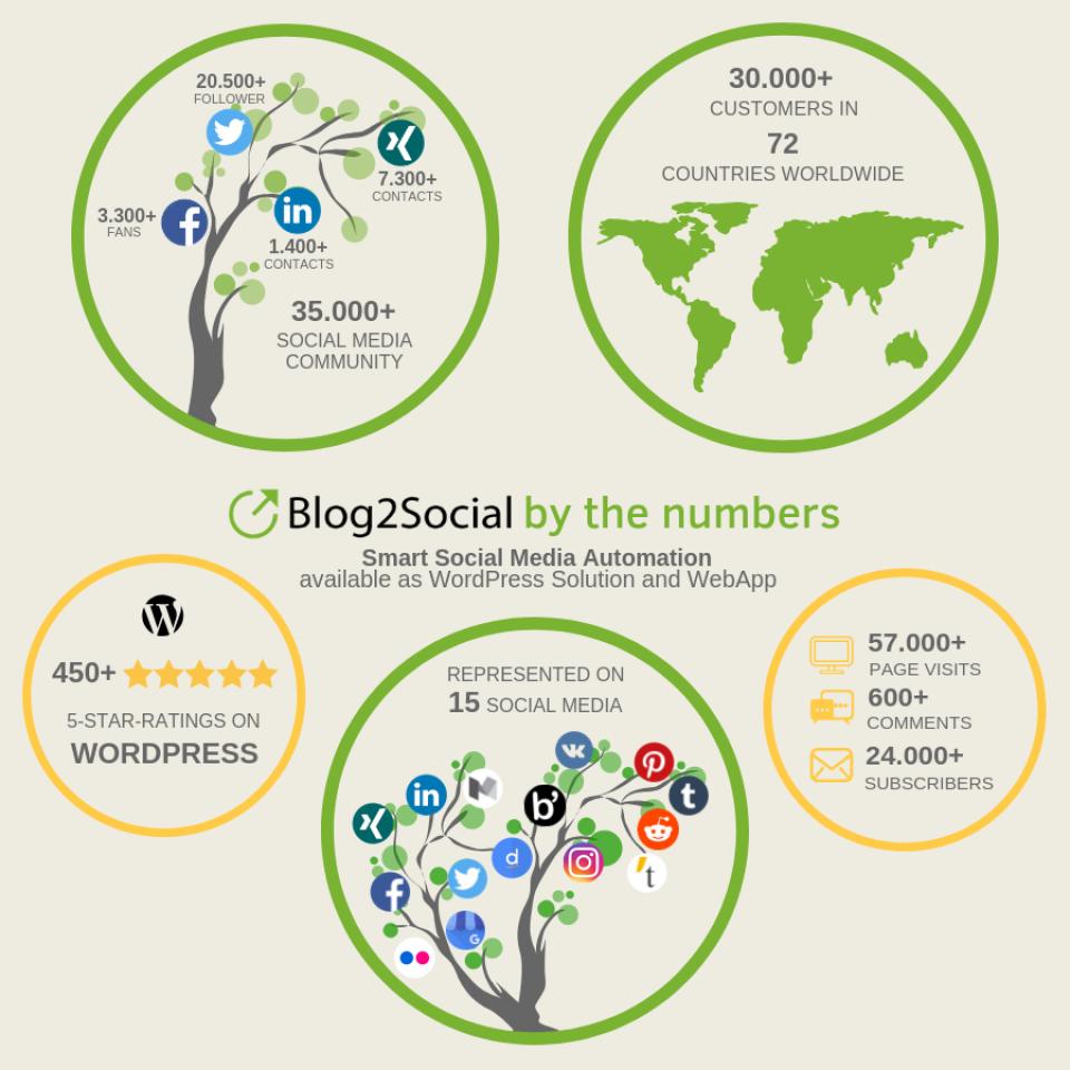 Blog2Social Software - 4