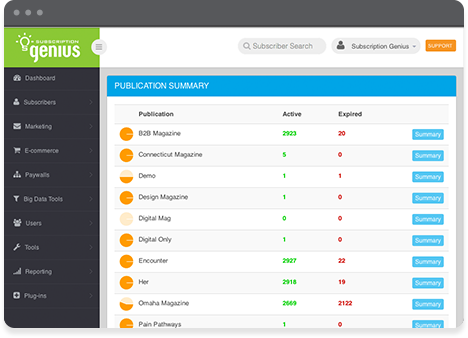 From the homepage, users are able to view and manage their live publications
