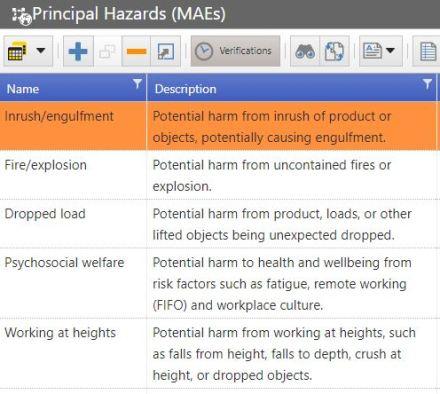 Meercat RiskView hazard analysis
