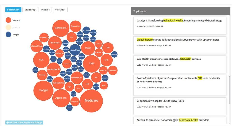 Knowledge360 visualize data sets