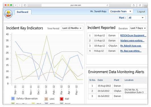 SAFE Software - Incident key indicators