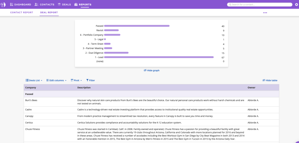 4Degrees Software - Instant pipeline reports help managers stay updated on contacts