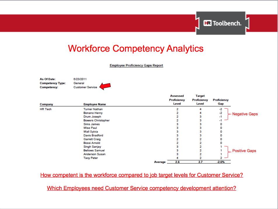 Competency Analytics