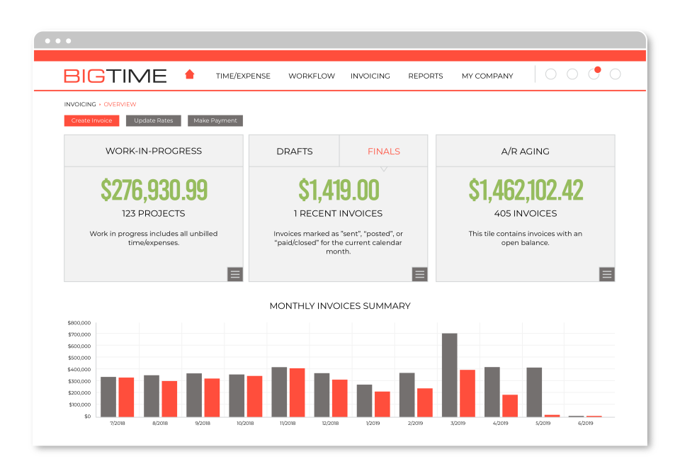 BigTime's invoicing engine supports dozens of industry-standard billing scenarios and enough options to satisfy even your most exacting customer needs.