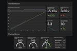 Captura de pantalla de Geckoboard: CEO dashboard example