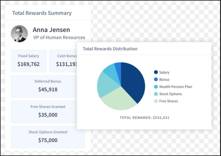 Total Compensation Management Rewards summary