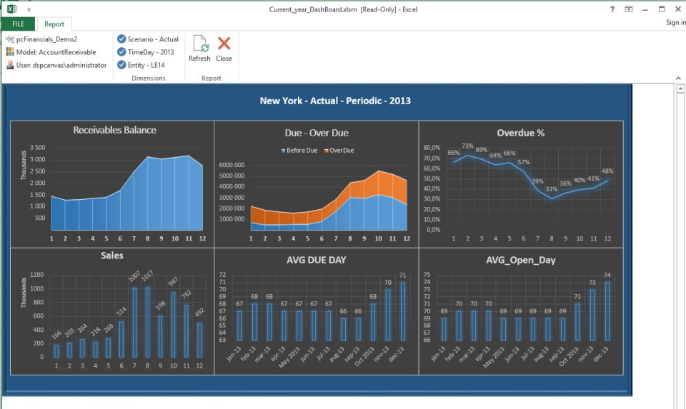 pcFinancials Software - Dashboard