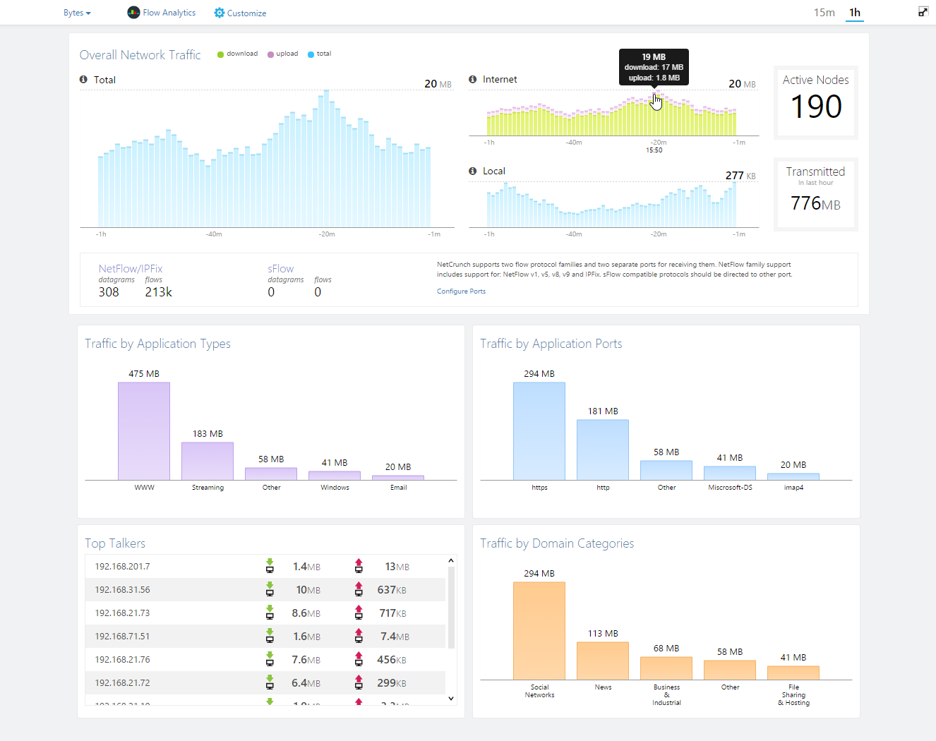 NetCrunch Software - Flow dashboard