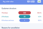 MonkeyData screenshot: Get details on customer structure, average order value, and more