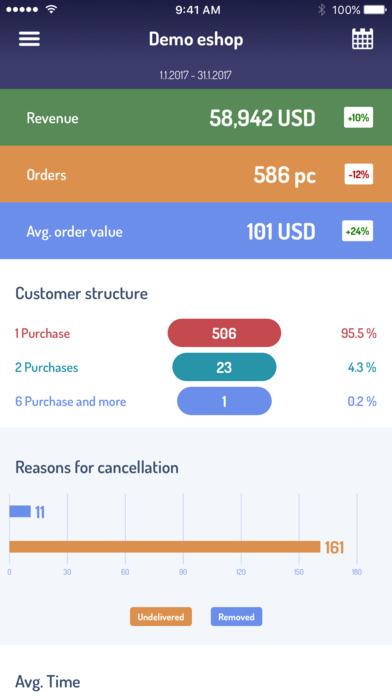 Get details on customer structure, average order value, and more